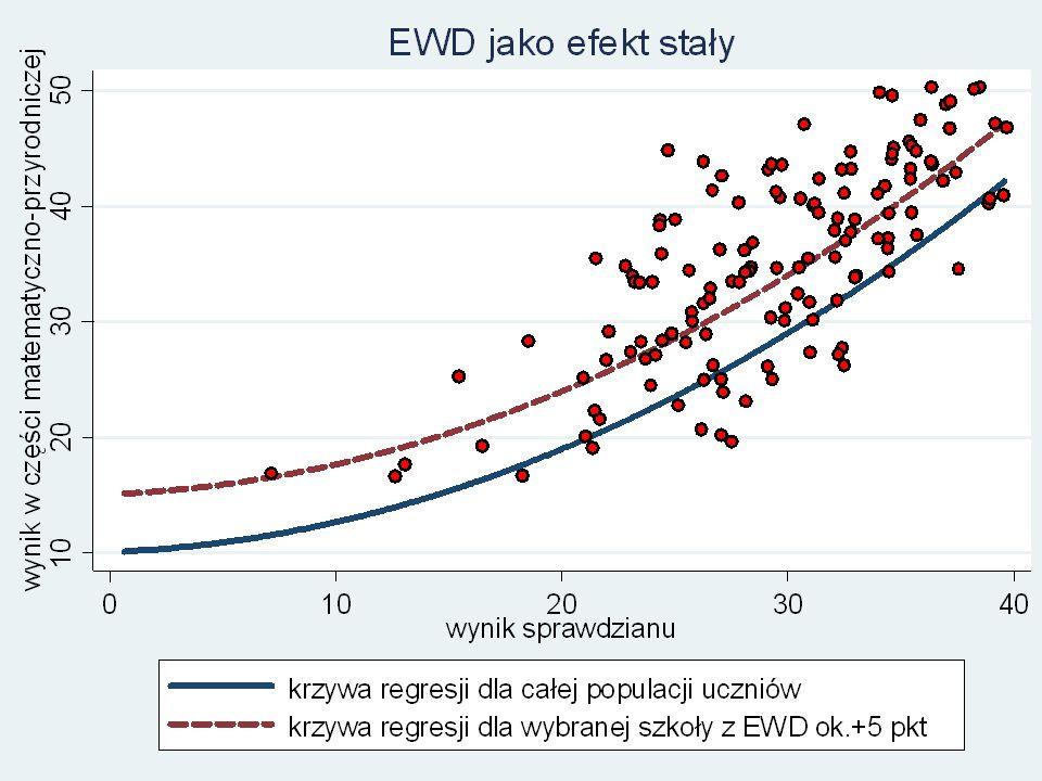 EWD jako efekt stały Powtórka Precyzja i zmienność EWD dla 3 roczników