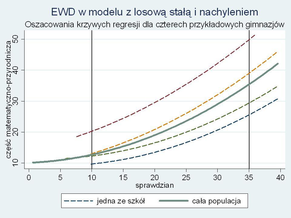 Model z losowym nachyleniem dopuszcza zróżnicowanie nachylenia wyników sprawdzianu między szkołami.