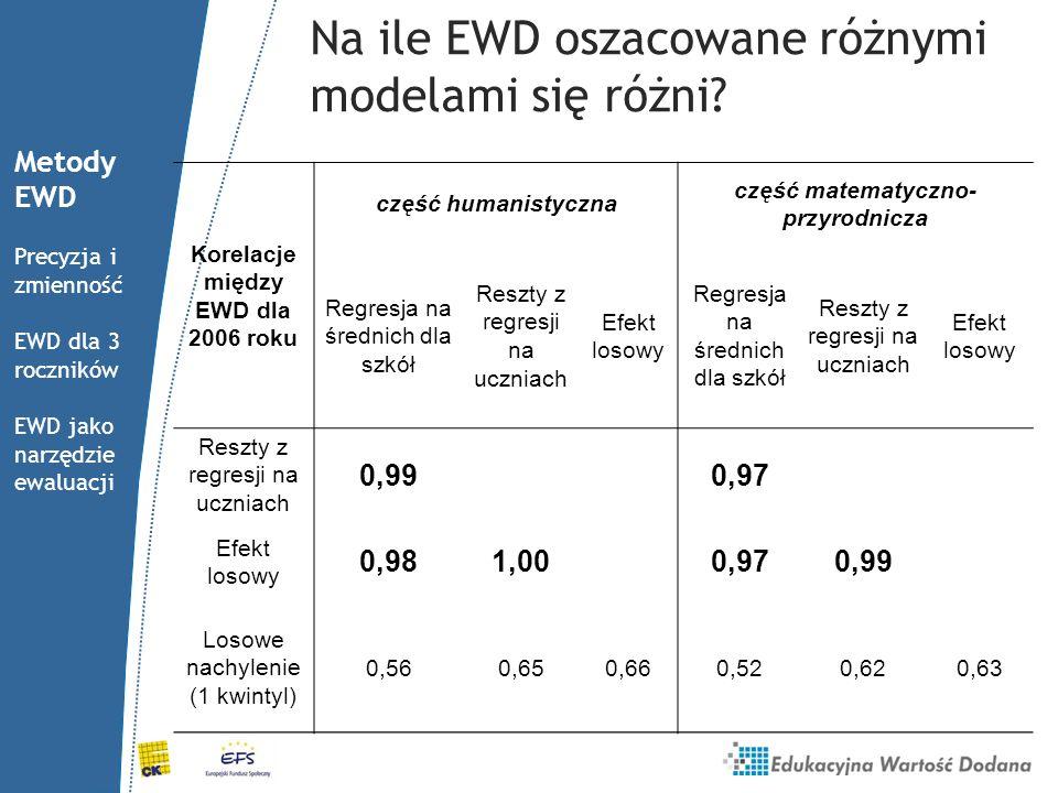 Na ile EWD oszacowane różnymi modelami się różni