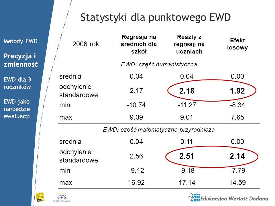 Statystyki dla punktowego EWD
