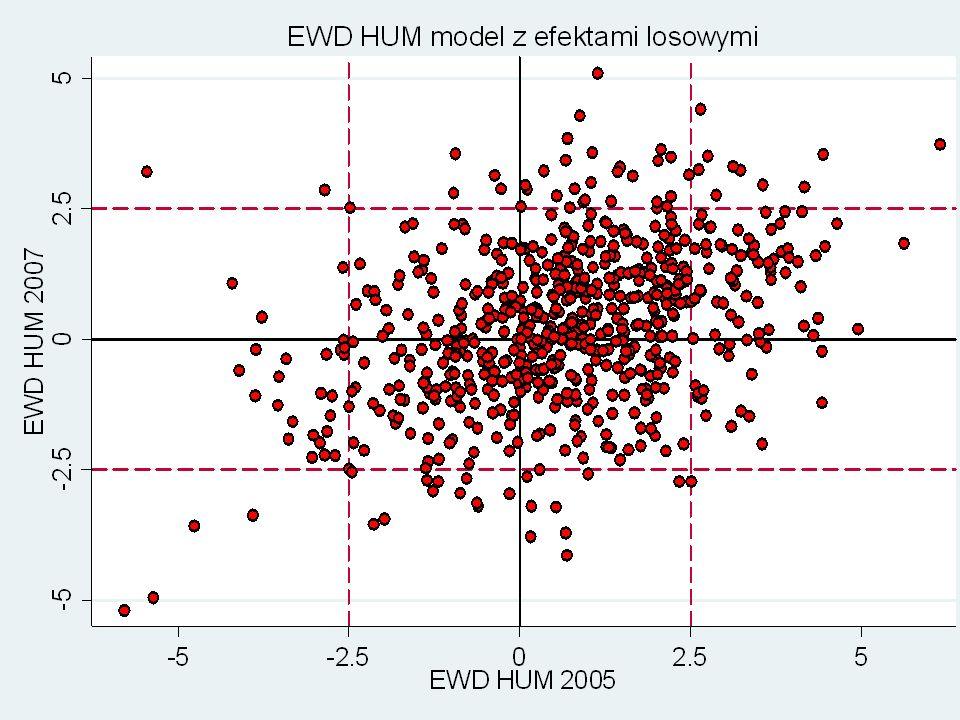 Zależność między EWD z 2005 i 2007 roku dla szkół jednego z OKE
