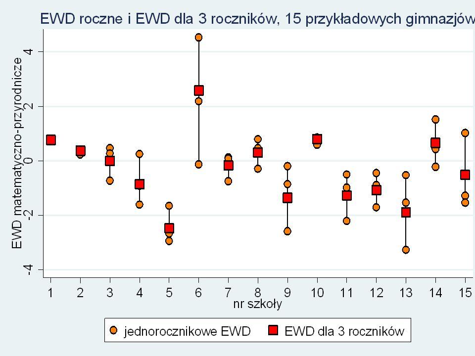 Kropki oznaczające EWD jednoroczne rozrzucone są wokół kwadratów oznaczających ocenę EWD na podstawie pełnej informacji dla 3 roczników.