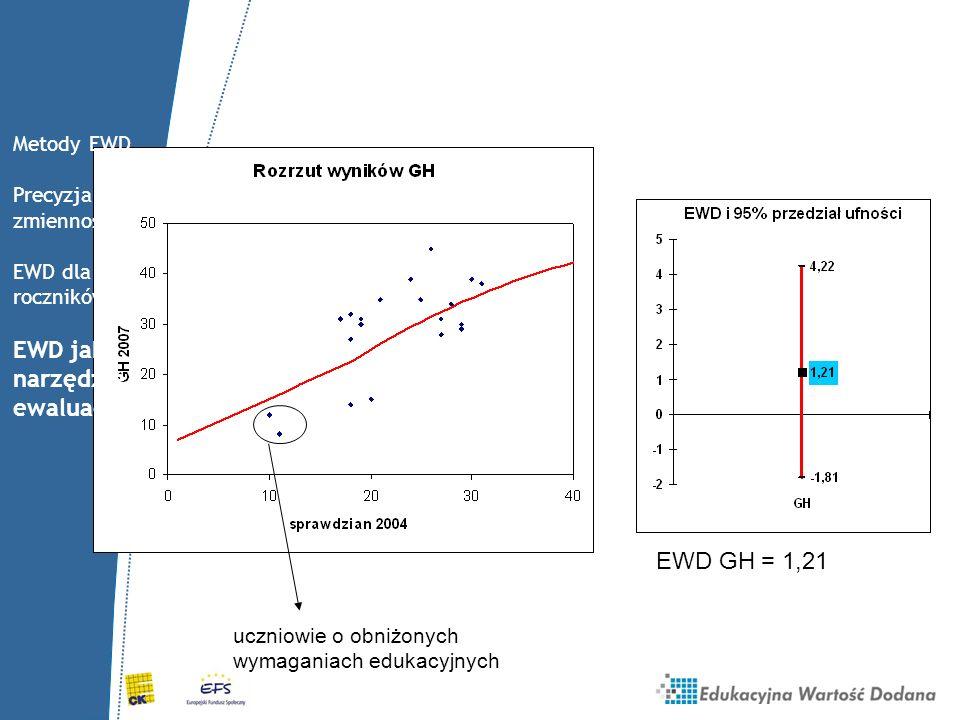 EWD jako narzędzie ewaluacji EWD GH = 1,21 Metody EWD