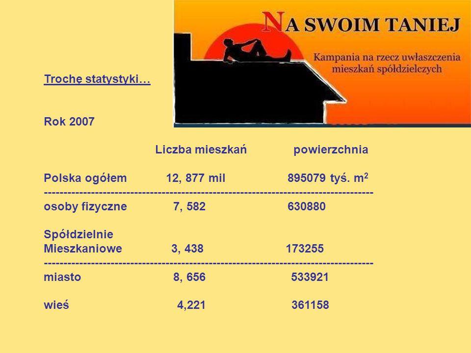 Trochę statystyki… Rok 2007. Liczba mieszkań powierzchnia. Polska ogółem 12, 877 mil 895079 tyś. m2.