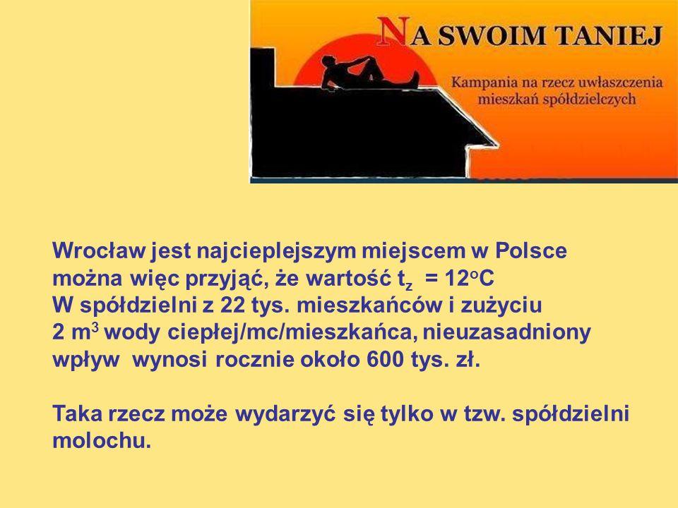 Wrocław jest najcieplejszym miejscem w Polsce