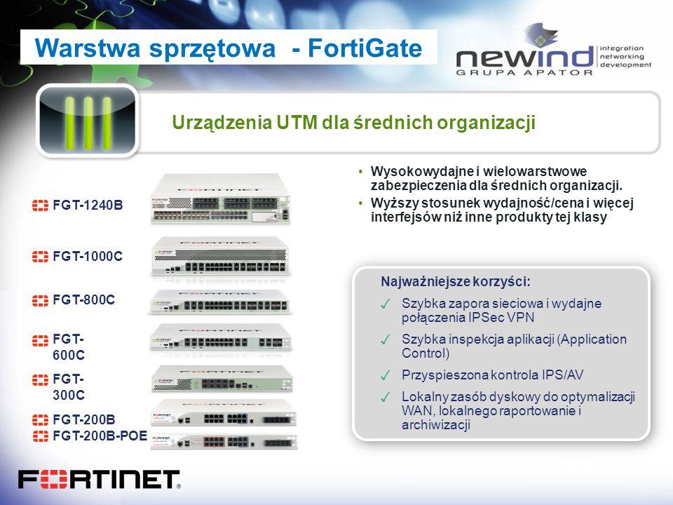 Warstwa sprzętowa - FortiGate