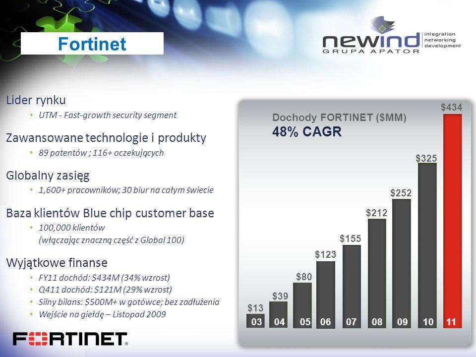 Fortinet Lider rynku Zawansowane technologie i produkty 48% CAGR