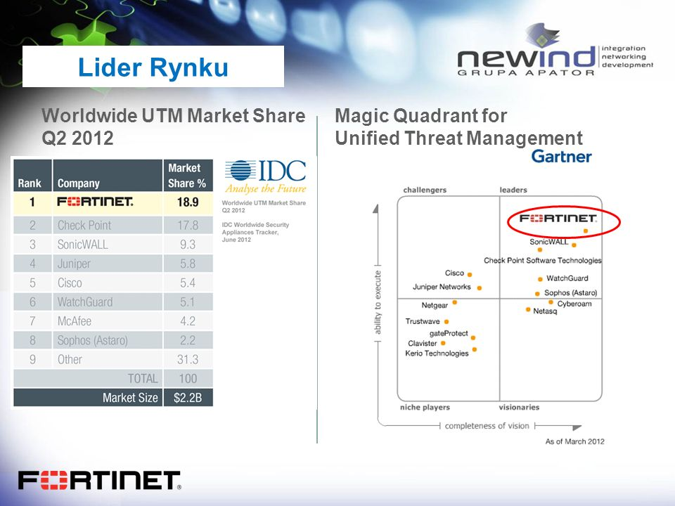 Lider Rynku Worldwide UTM Market Share Q2 2012 Magic Quadrant for