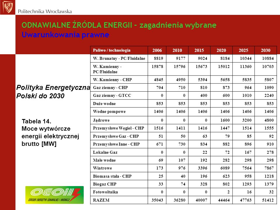 ODNAWIALNE ŹRÓDŁA ENERGII – zagadnienia wybrane Uwarunkowania prawne