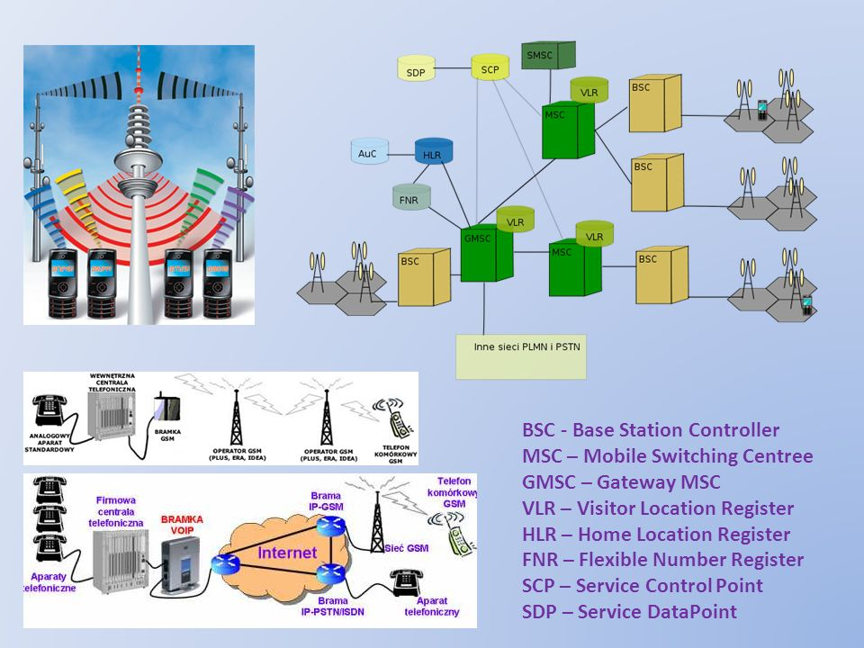BSC - Base Station Controller
