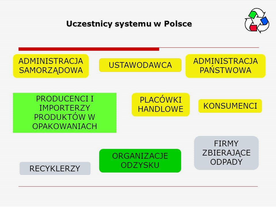 Uczestnicy systemu w Polsce