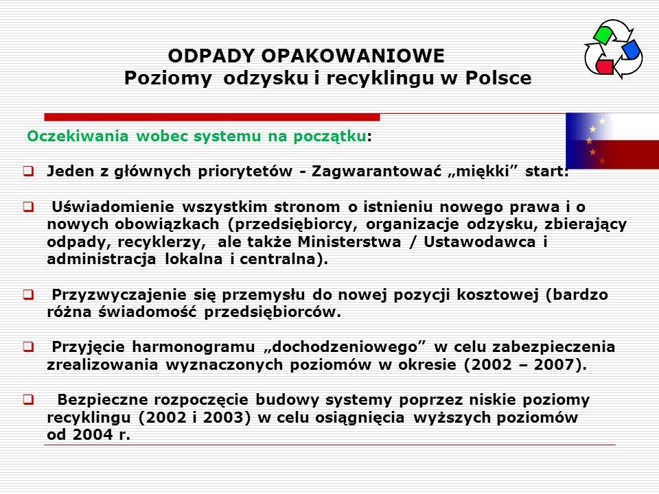 ODPADY OPAKOWANIOWE Poziomy odzysku i recyklingu w Polsce
