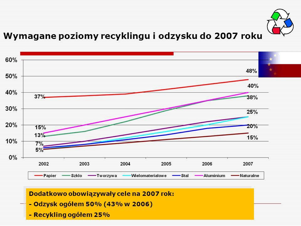 Wymagane poziomy recyklingu i odzysku do 2007 roku