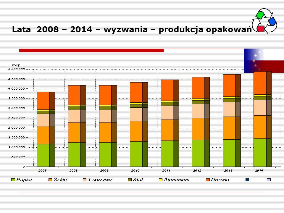Lata 2008 – 2014 – wyzwania – produkcja opakowań