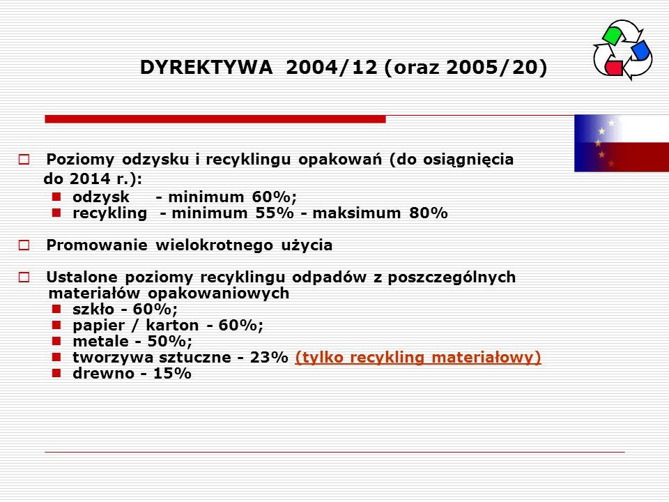 DYREKTYWA 2004/12 (oraz 2005/20) Poziomy odzysku i recyklingu opakowań (do osiągnięcia. do 2014 r.):