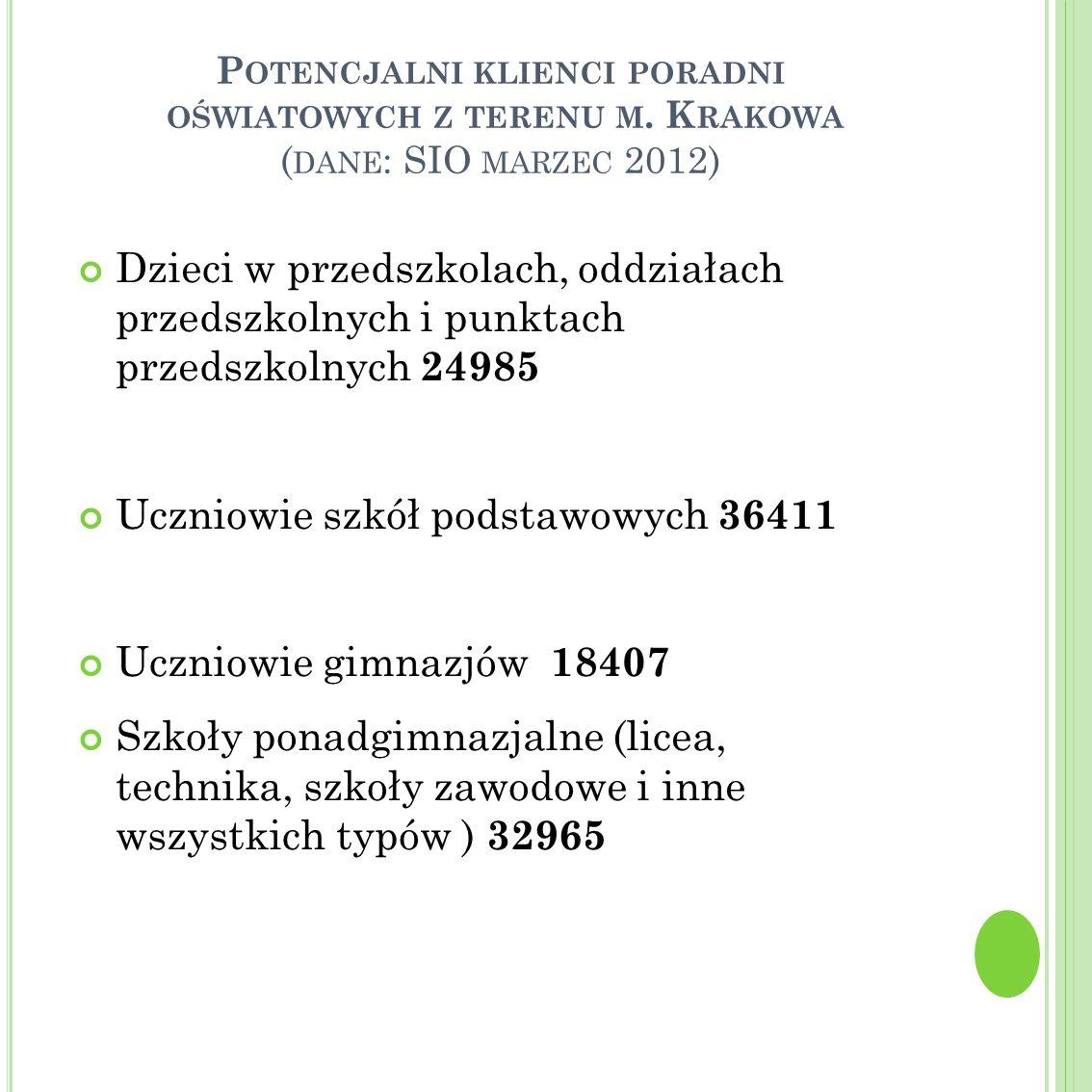Uczniowie szkół podstawowych 36411