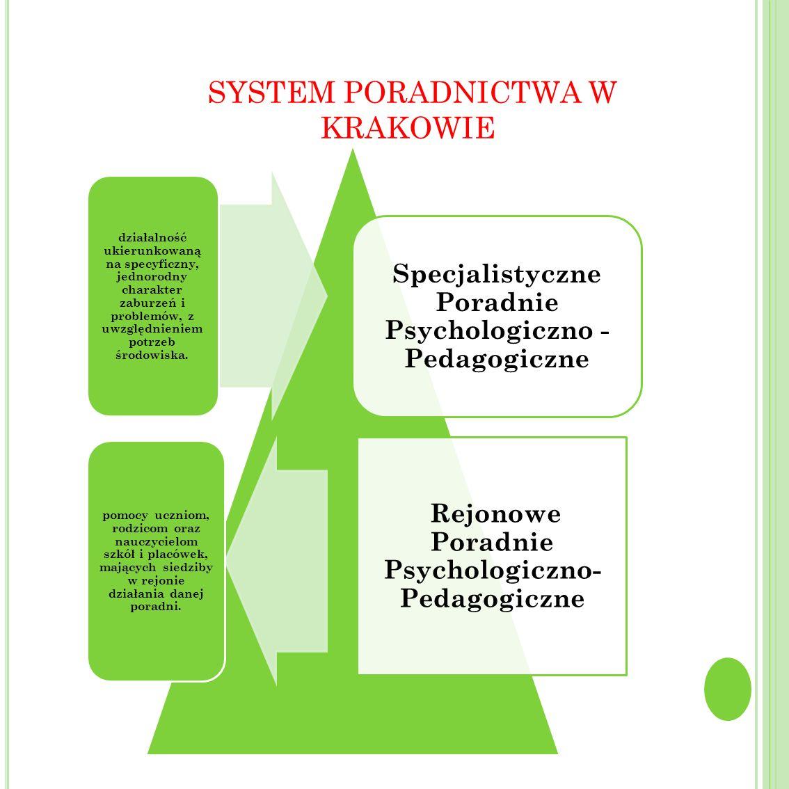 SYSTEM PORADNICTWA W KRAKOWIE