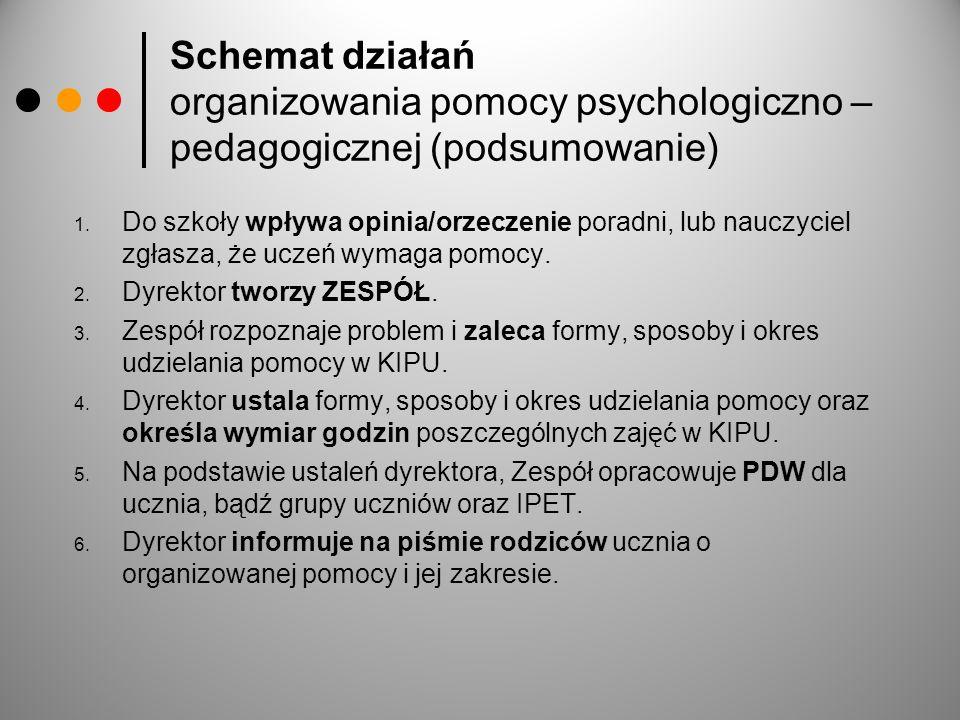 Schemat działań organizowania pomocy psychologiczno – pedagogicznej (podsumowanie)