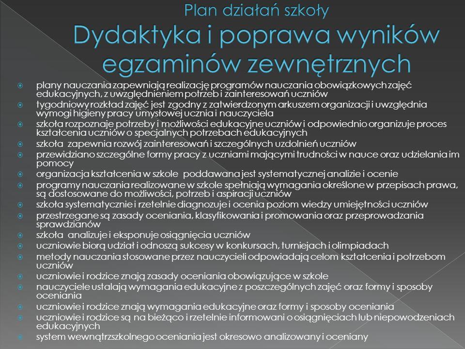 Plan działań szkoły Dydaktyka i poprawa wyników egzaminów zewnętrznych
