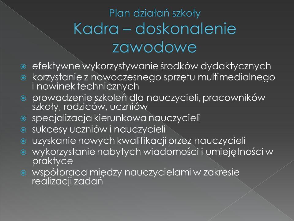 Plan działań szkoły Kadra – doskonalenie zawodowe
