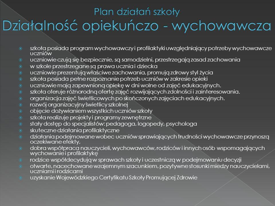 Plan działań szkoły Działalność opiekuńczo - wychowawcza