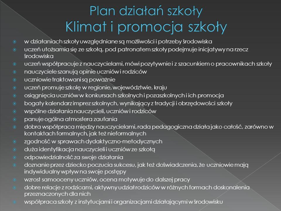Plan działań szkoły Klimat i promocja szkoły