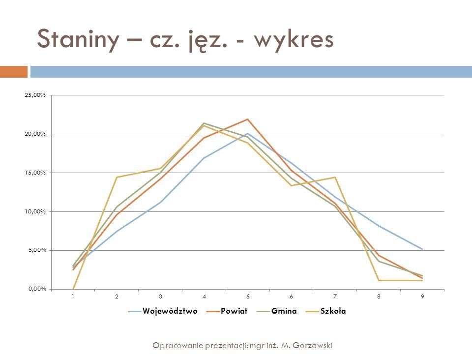 Staniny – cz. jęz. - wykres