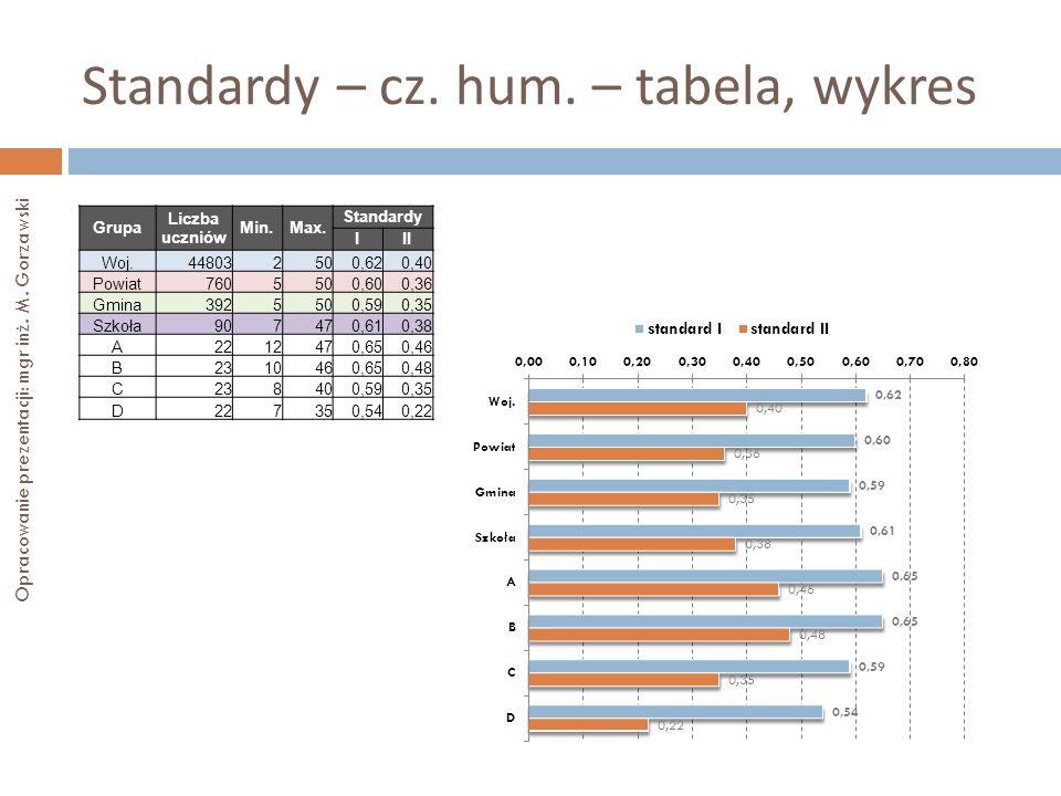 Standardy – cz. hum. – tabela, wykres