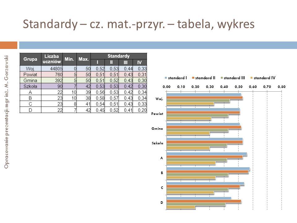 Standardy – cz. mat.-przyr. – tabela, wykres