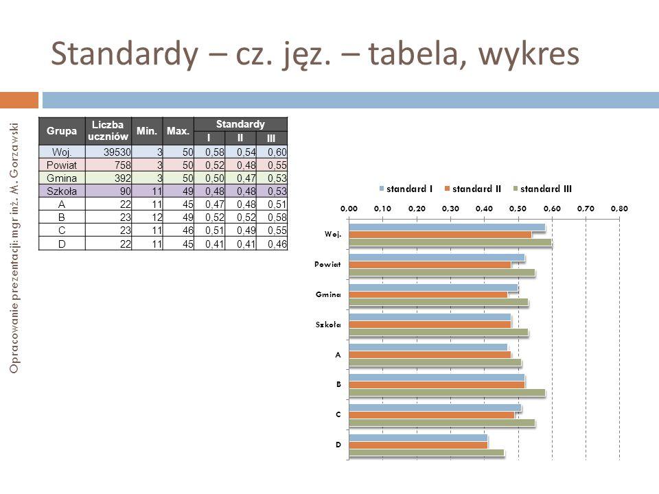 Standardy – cz. jęz. – tabela, wykres
