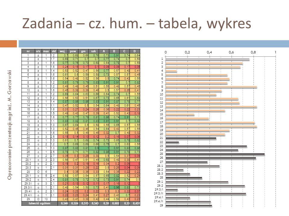 Zadania – cz. hum. – tabela, wykres