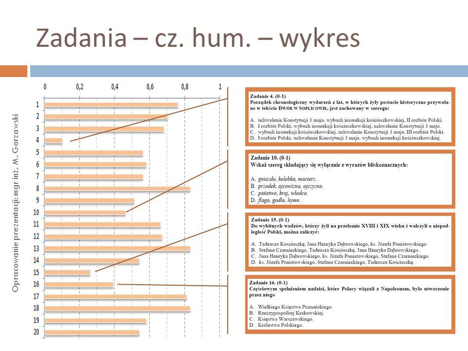 Zadania – cz. hum. – wykres