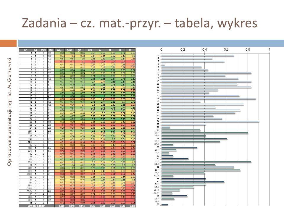 Zadania – cz. mat.-przyr. – tabela, wykres