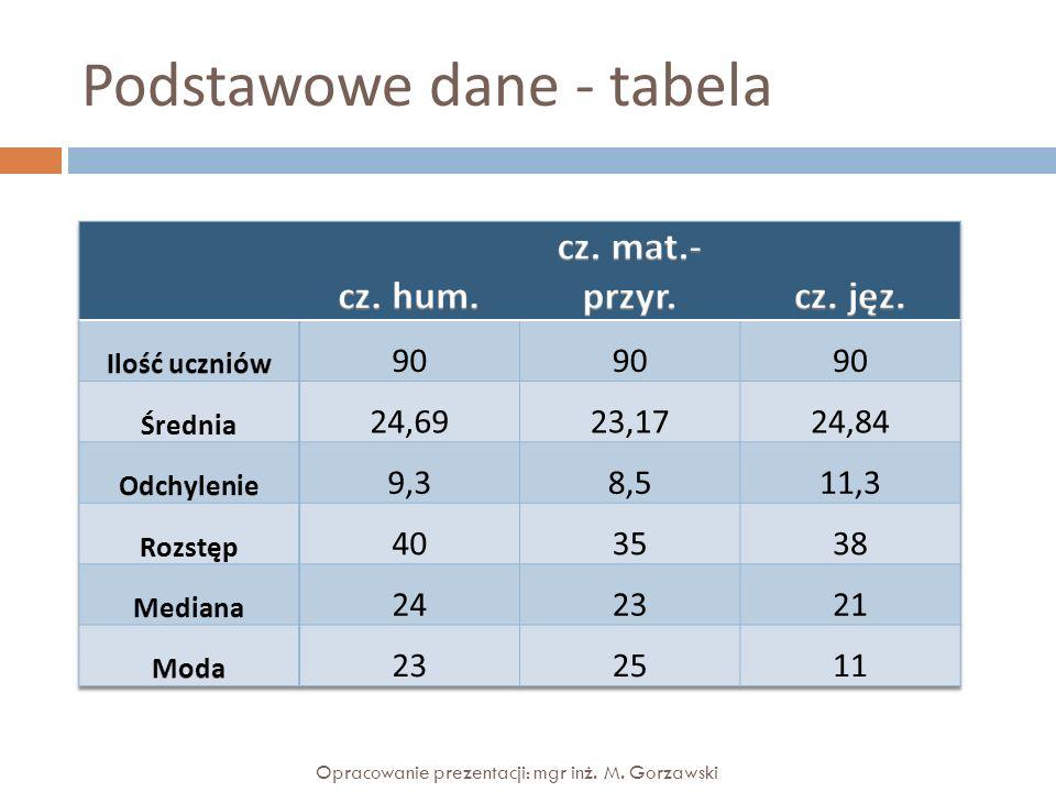 Podstawowe dane - tabela