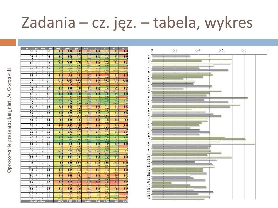 Zadania – cz. jęz. – tabela, wykres