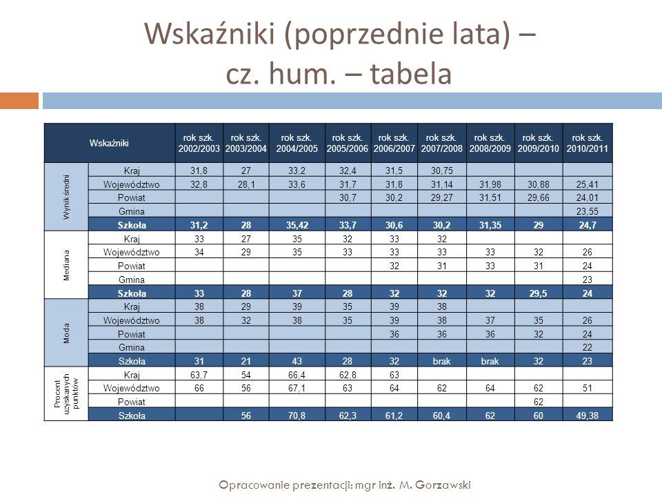 Wskaźniki (poprzednie lata) – cz. hum. – tabela