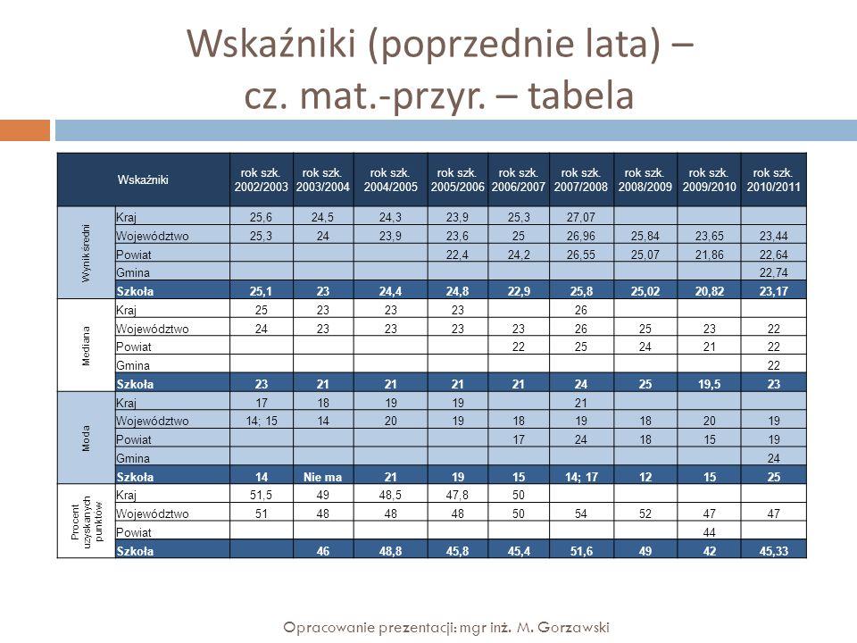 Wskaźniki (poprzednie lata) – cz. mat.-przyr. – tabela