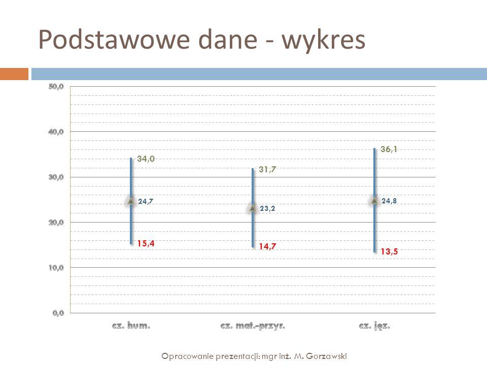 Podstawowe dane - wykres