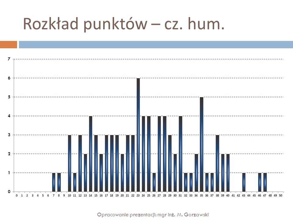 Rozkład punktów – cz. hum.