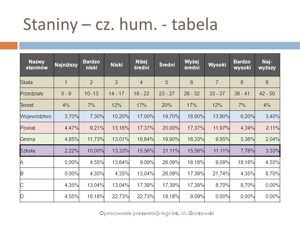 Staniny – cz. hum. - tabela