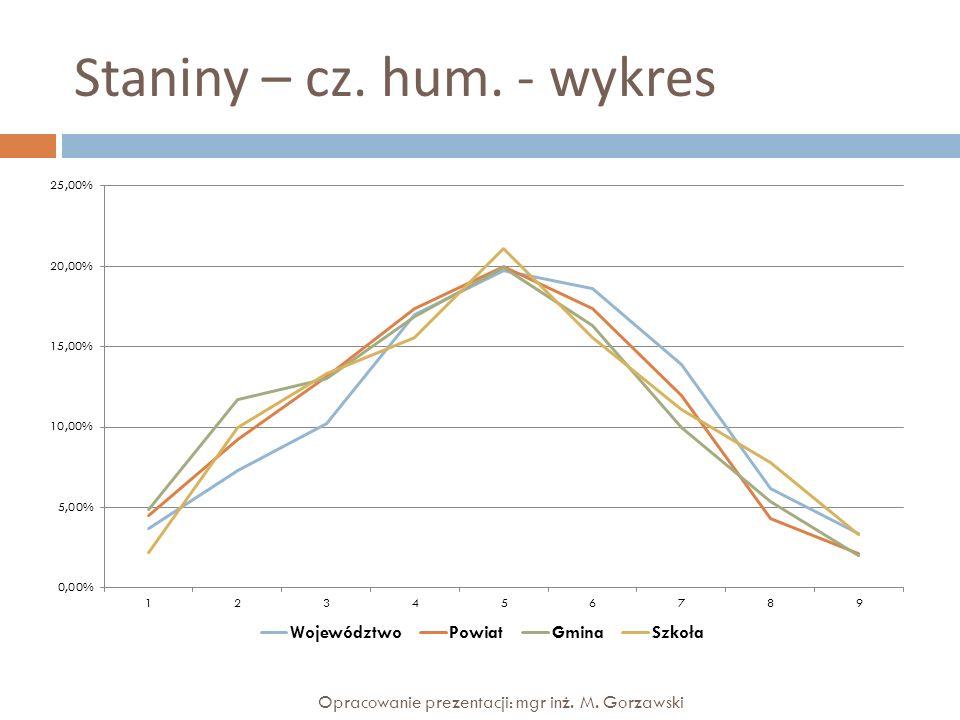 Staniny – cz. hum. - wykres
