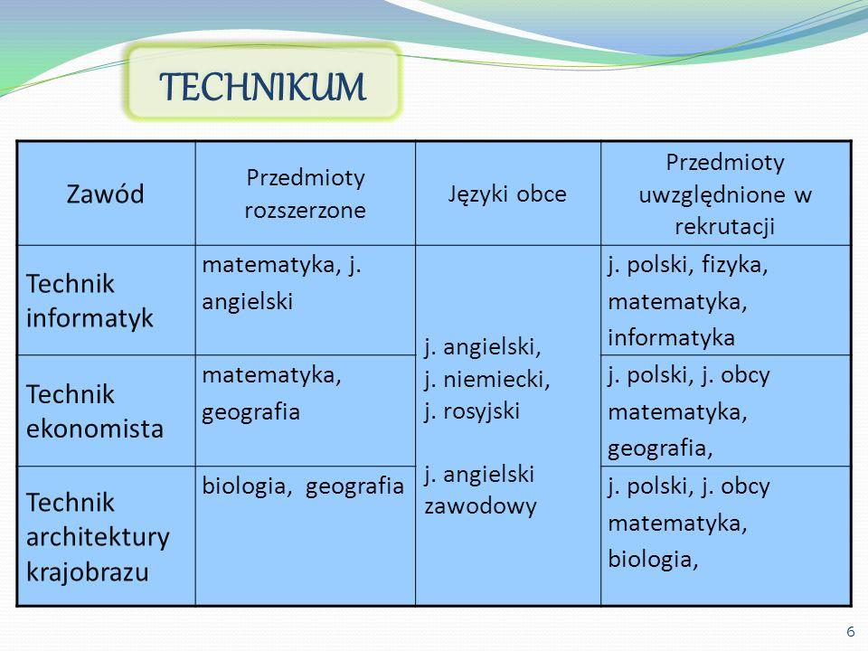 TECHNIKUM Zawód Technik informatyk Technik ekonomista