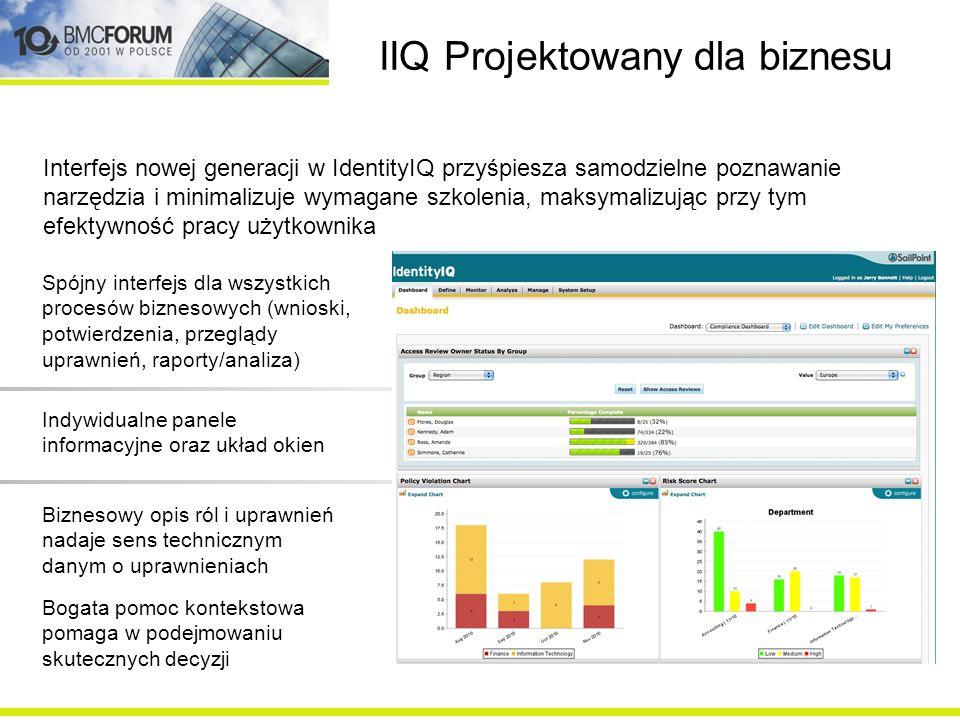 IIQ Projektowany dla biznesu