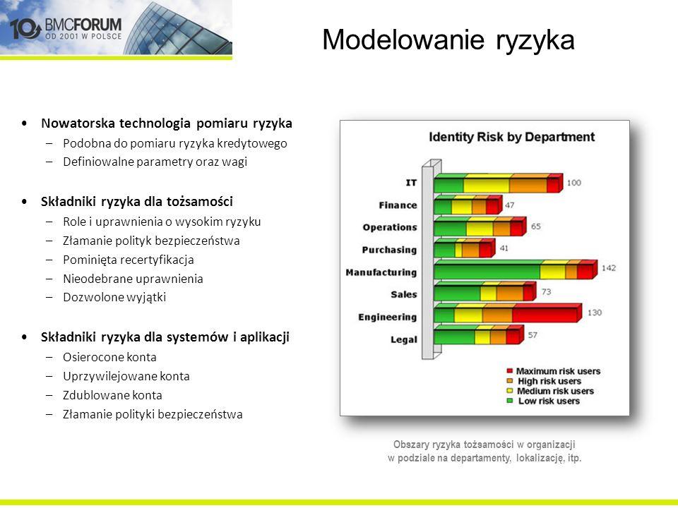 Modelowanie ryzyka Nowatorska technologia pomiaru ryzyka