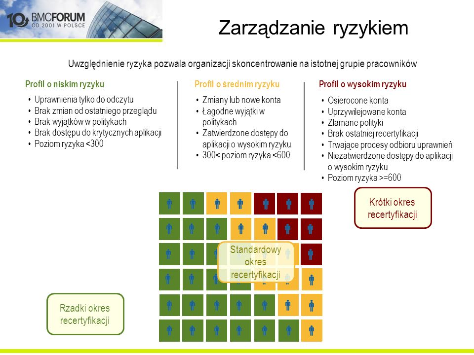 Zarządzanie ryzykiem Uwzględnienie ryzyka pozwala organizacji skoncentrowanie na istotnej grupie pracowników.