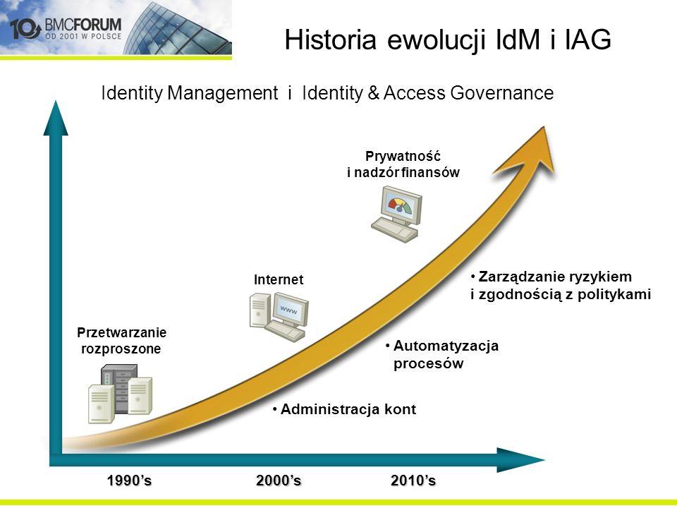 Historia ewolucji IdM i IAG