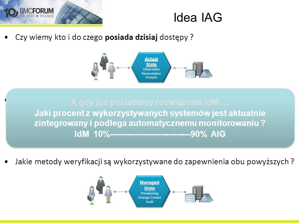 Idea IAG Czy wiemy kto i do czego posiada dzisiaj dostępy