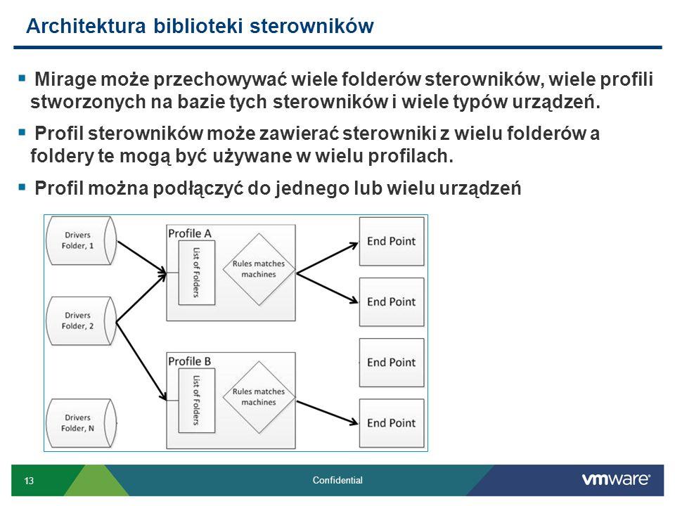 Architektura biblioteki sterowników
