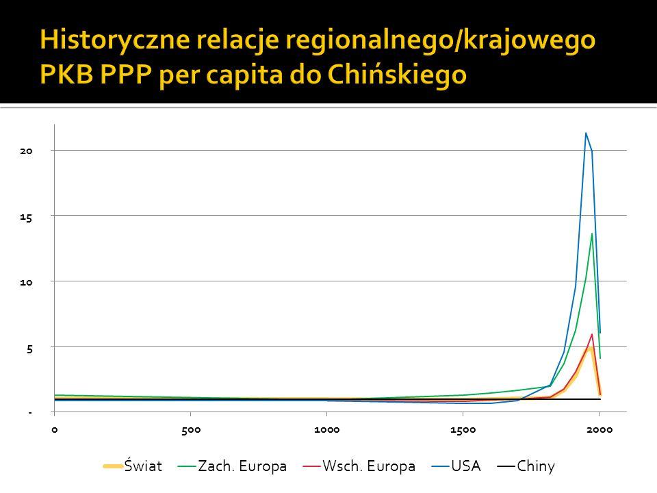 Historyczne relacje regionalnego/krajowego PKB PPP per capita do Chińskiego