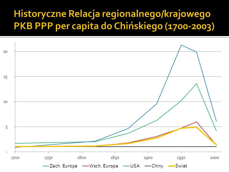 Historyczne Relacja regionalnego/krajowego PKB PPP per capita do Chińskiego (1700-2003)